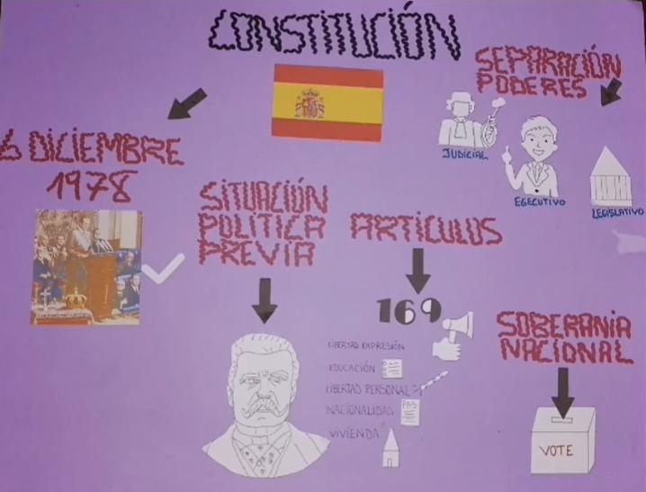 Visual Thinking sobre la Constitución Española.